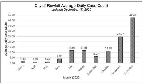 Rowlett Daily Case County Totals