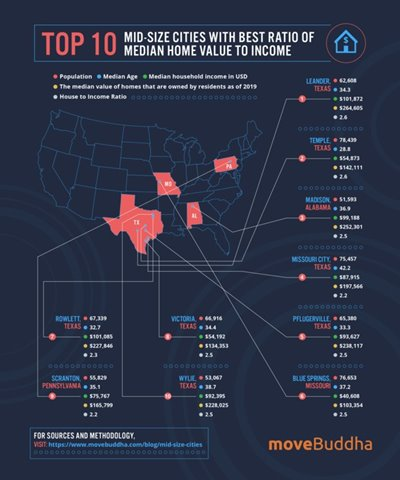 Rowlett Ranks #3 for Best Mid-Sized City in Texas to Buy a Home; #7 in U.S.