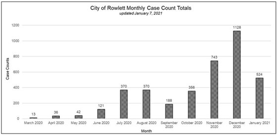 Monthly Case Count Totals