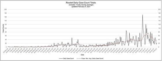 Rowlett Daily Case Count Totals