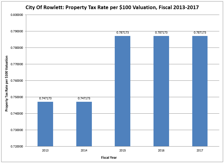 Property Tax Rate Per 100 Valuation Chart