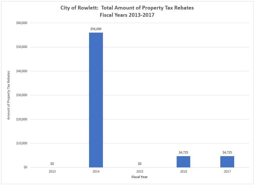 Property Tax Rebates 2013-2017 Chart