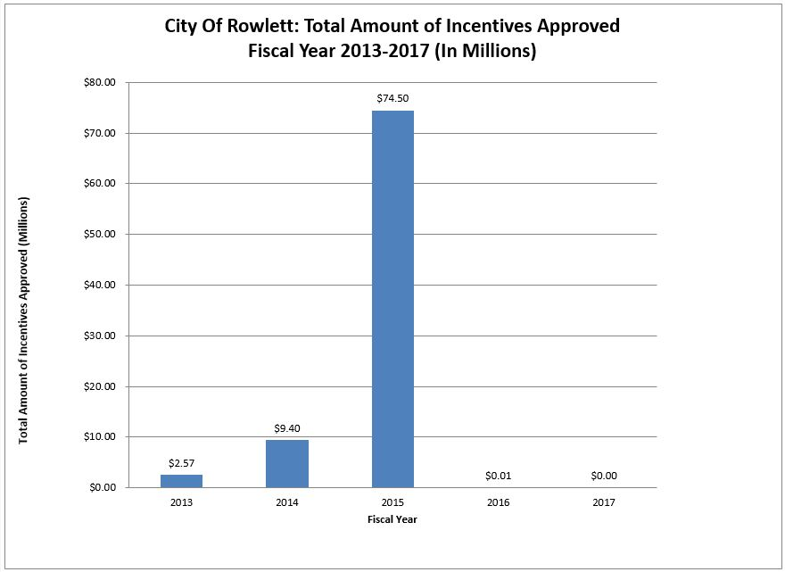 Total Amount of Incentives Approved 2013-2017 Chart