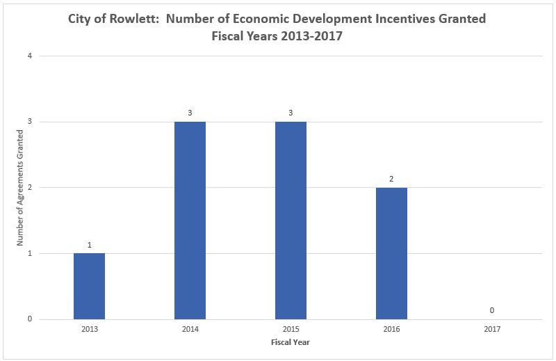 Number of Economic Development Incentives Granted 2013-2017 Chart