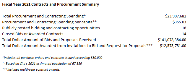 Contracts & Procurement Summary Table 2019