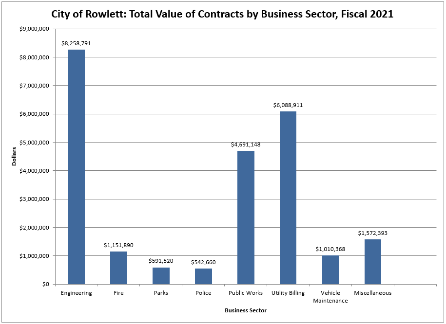 Total Value of Contracts by Business Sector 2019