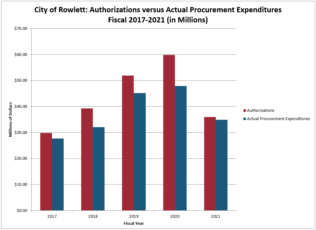 Chart-Authorizations vs Actuals 2015-2019