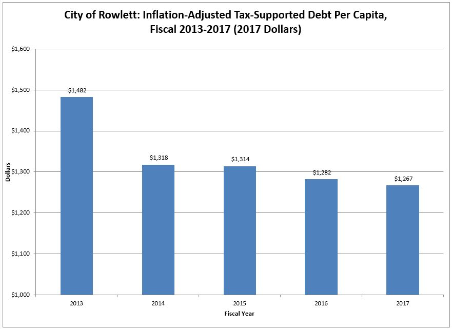 Chart-Inflation Adjusted Tax Supported Debt Per Capita FY17.JPG