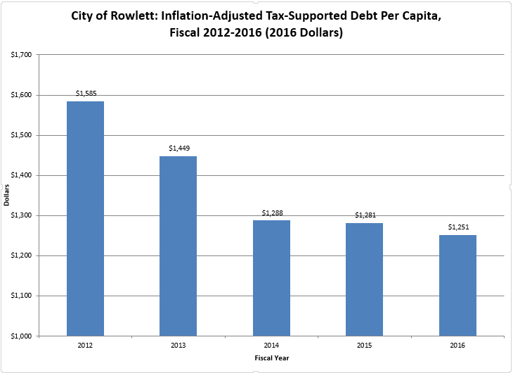 Chart-Inflation-Adjusted Tax-Supported Debt Per Capita.PNG