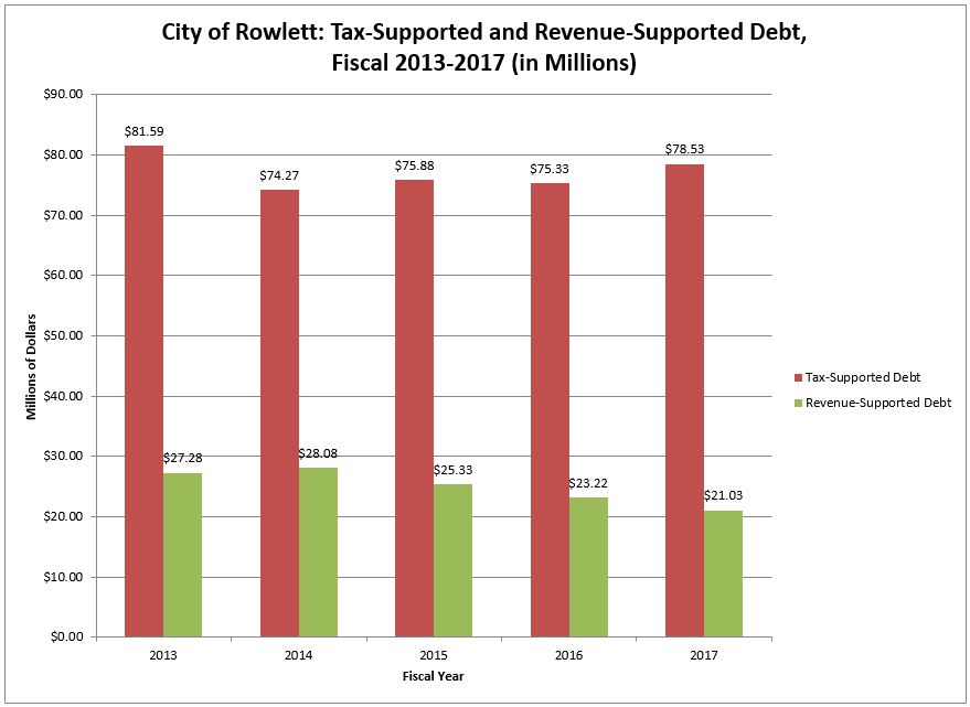 Chart-Tax Supported and Revenue Supported Debt 2013-2017.JPG