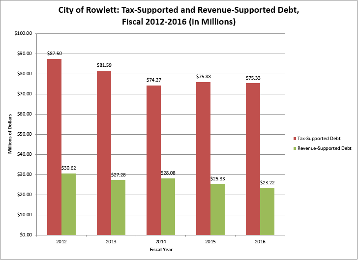Chart-Tax-Supported and Revenue-Supported Debt-5-yrs.PNG