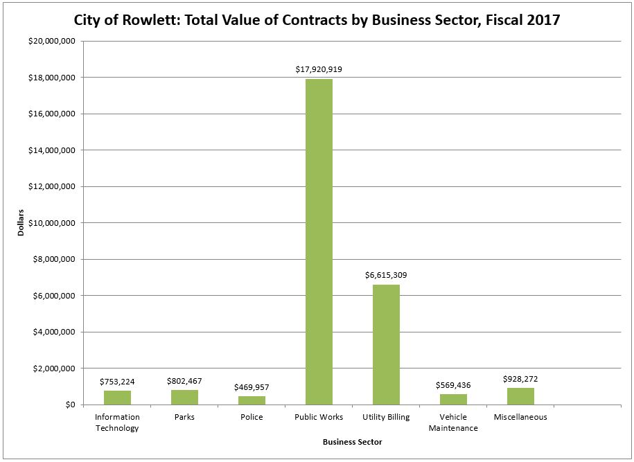 Chart Total Value of Contracts by Business Sector FY17.JPG