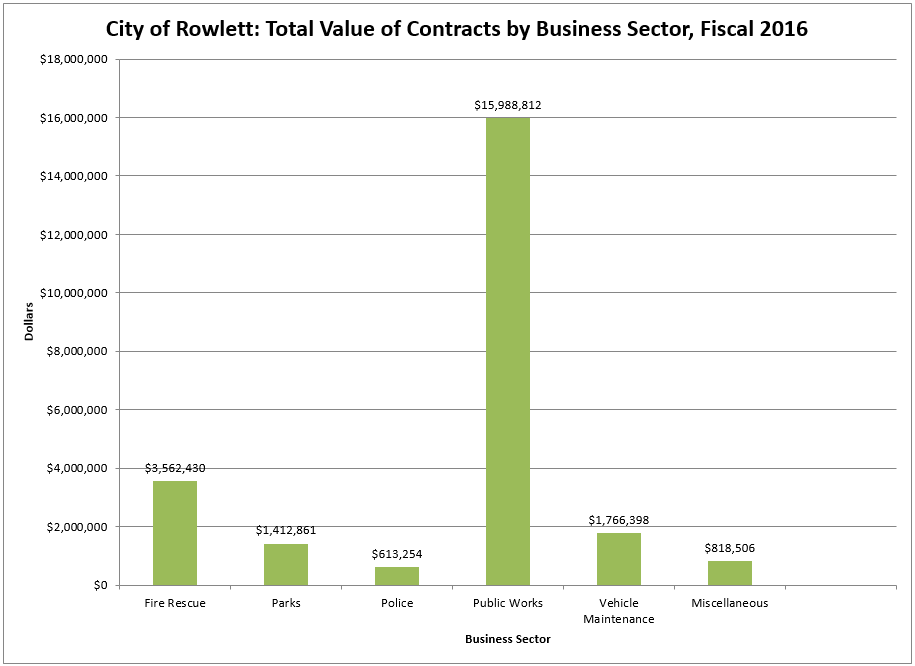 Value of Contracts by Business Sector.PNG