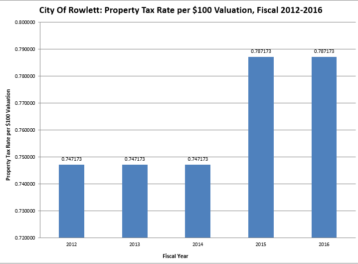 Property Tax Rate per 100 Dollar Valuation.PNG
