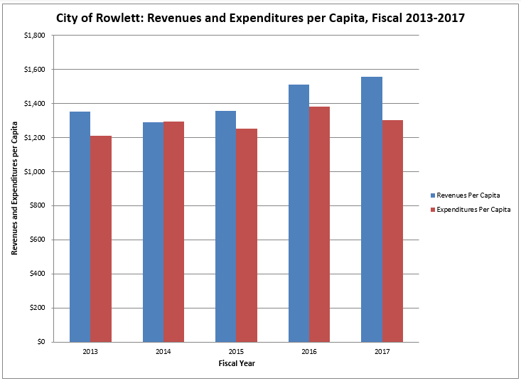 Revenue and Expenditures Per Capita FY17.PNG
