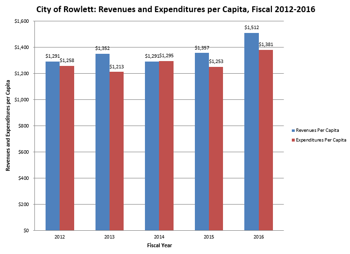 Revenue and Expenditures Per Capita.PNG